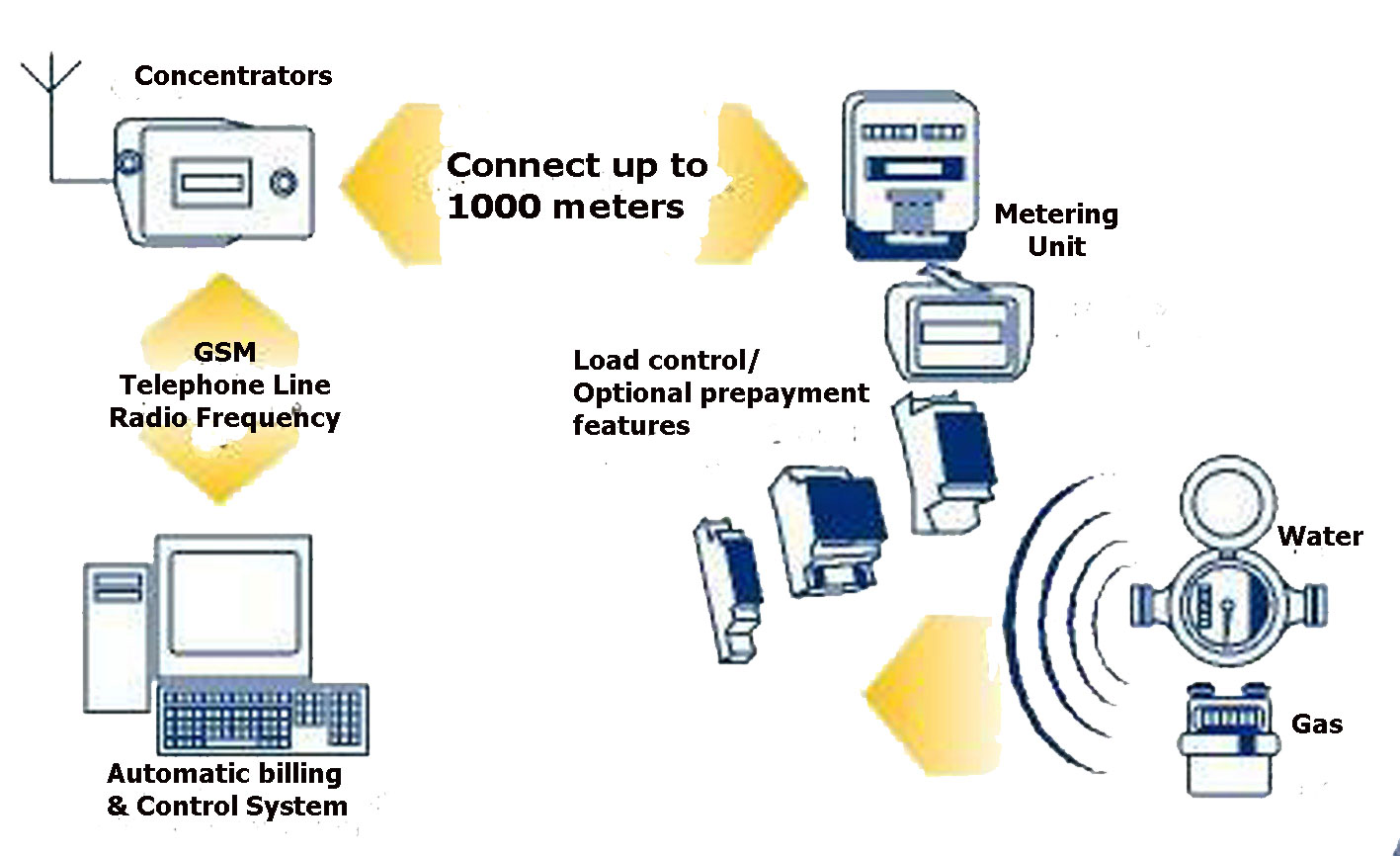 gsm based automated meter reading with Automatic meter reading through sms using gsm modem.